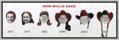 How Willie Nelson Aged